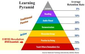 _learning-pyramid